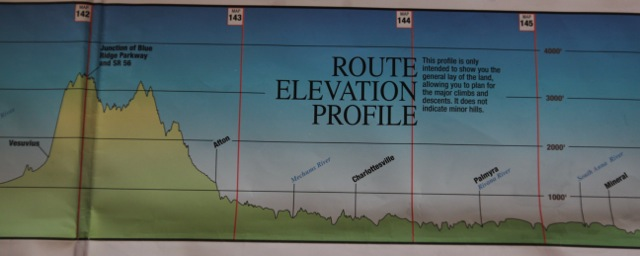 Elevation Profile. Mineral to Vesuvius in 2 days.